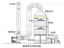 酸堿廢氣噴淋裝置,水噴淋塔,PP廢氣吸收塔
